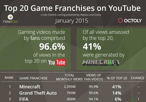 沙盒游戏《我的世界》(Minecraft)的视频观看次数近24亿