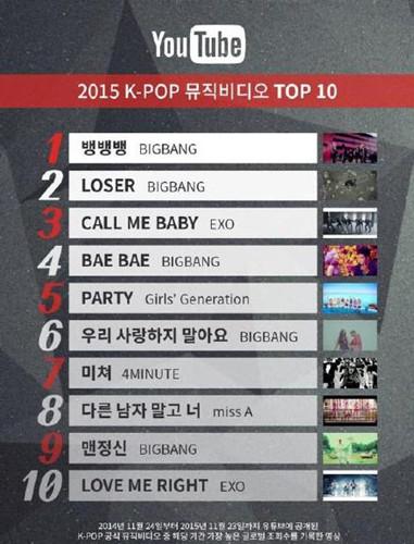 Bigbang获YouTube 2015最高人气K-POP MV