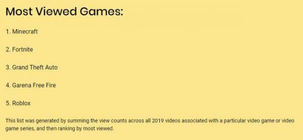 YouTube公布2019观看次数最多的5款游戏